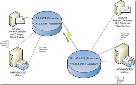 DAG_Diagram