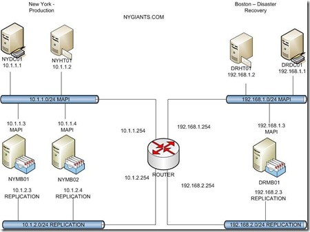 How to Manage a Datacenter Failure 2010